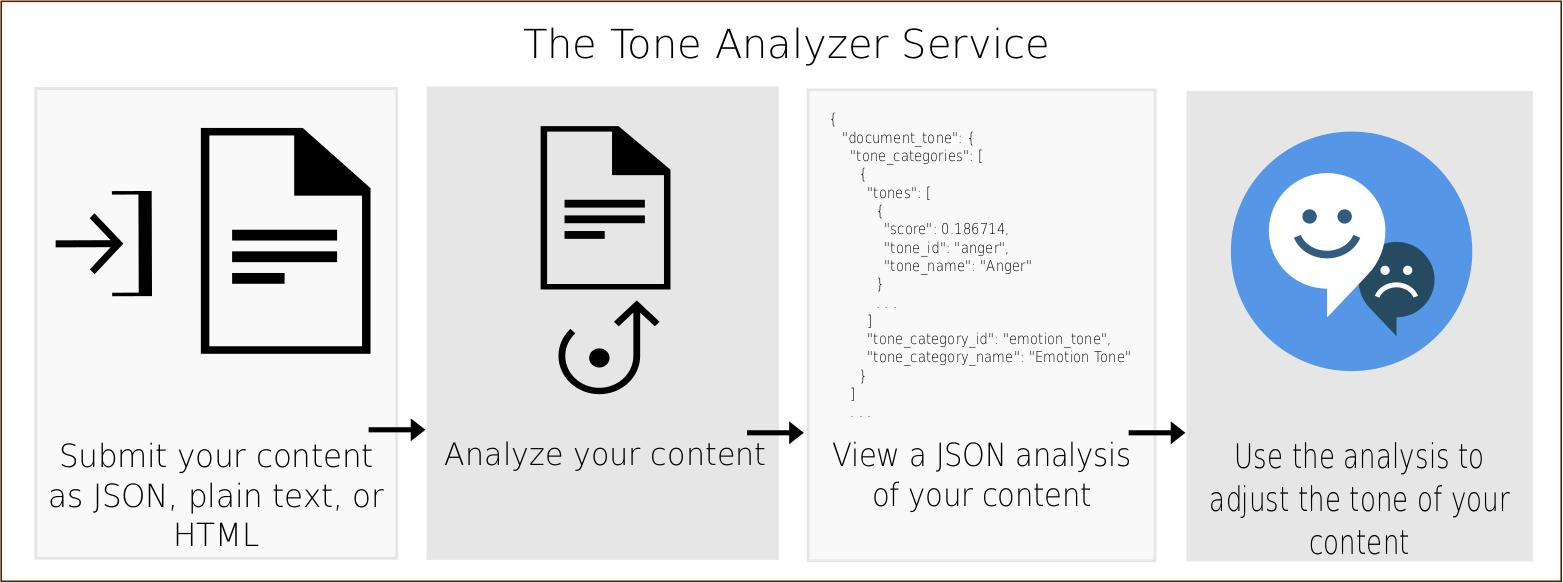 tone-analyzer.png
