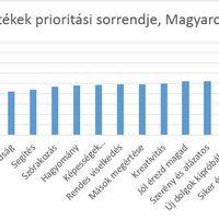 """A magyarokat lehet szeretni – a baloldal esete a magyar """"értékrenddel"""""""