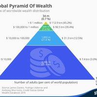 Tovább koncentrálódik a világvagyon, tovább nőnek az egyenlőtlenségek