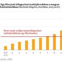 Egyetlen grafikon arról, mi a valódi katasztrófa Magyarországon