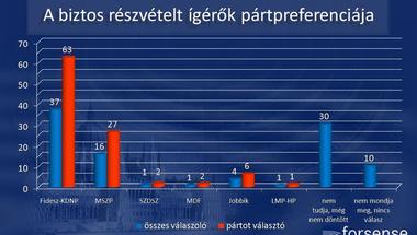 Az LMP+HP 1%-on áll