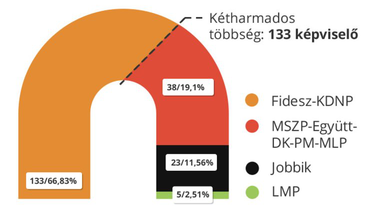 A bizniszpártokkal lesz meg a Fidesz kétharmada?