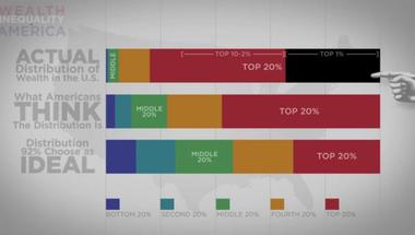 A leggazdagabb 1 százalék mindent megtesz azért, hogy a társadalom egyenlőtlen maradjon