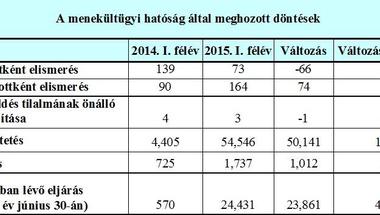 Itt a konkrét szám: a menekültek körülbelül 96,5%-a megy tovább Magyarországról