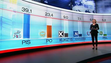 """Így változik """"Orbánlanddá"""" Lengyelország – lengyel választások percről-percre"""