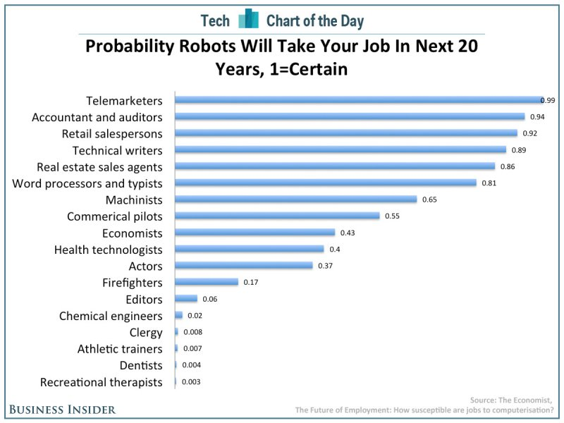 chart-of-the-day-robots-taking-jobs.jpg