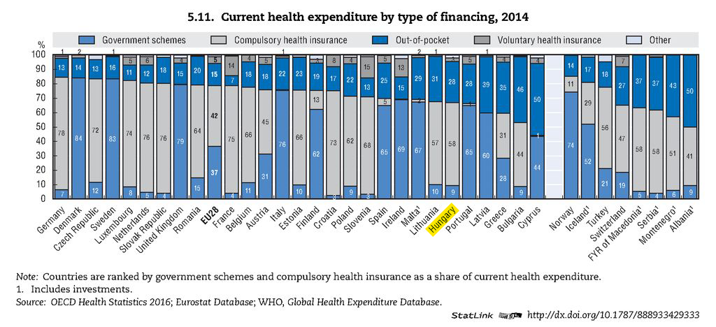 current-health-expenditure-by-type-of-financing-2014.png