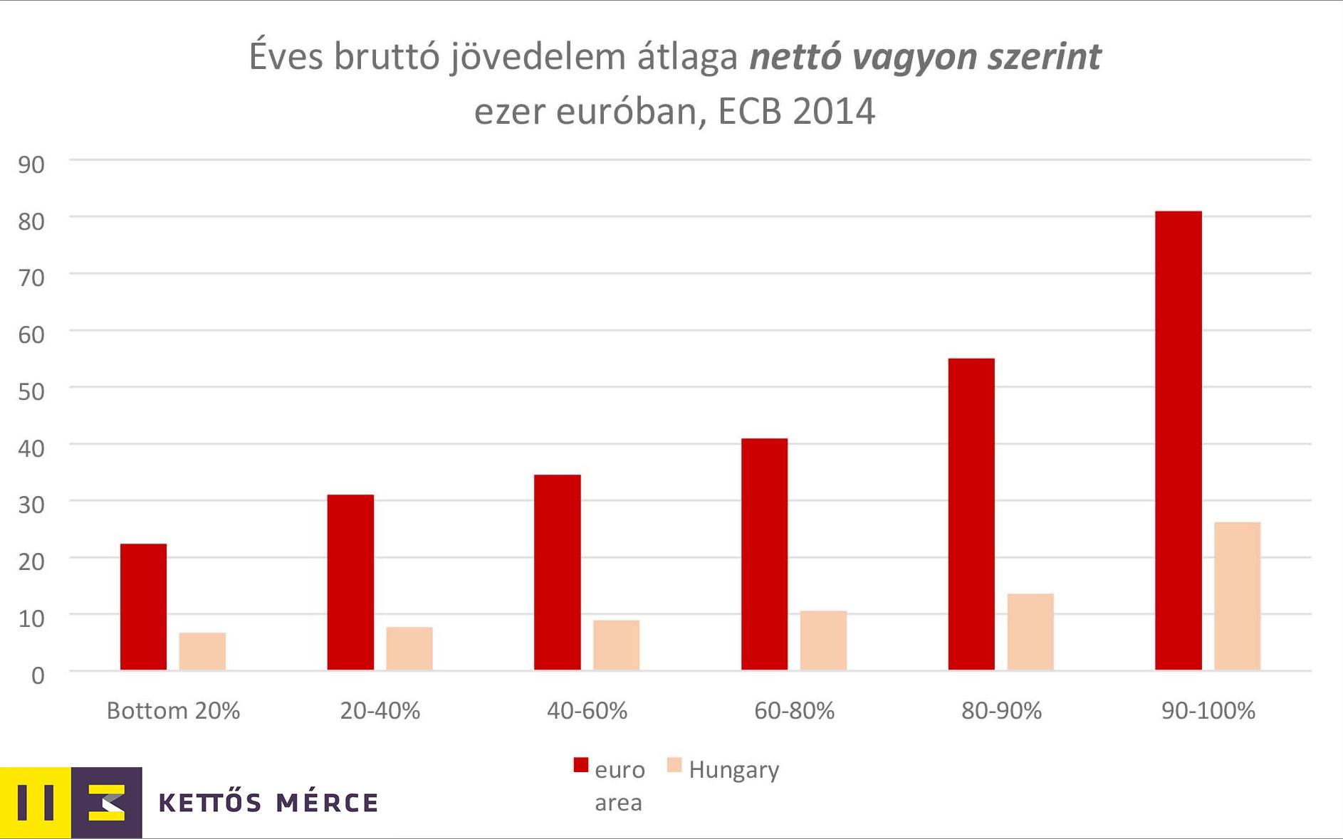 eves-brutto-jovedelem-atlaga-vagyon-szerint.png
