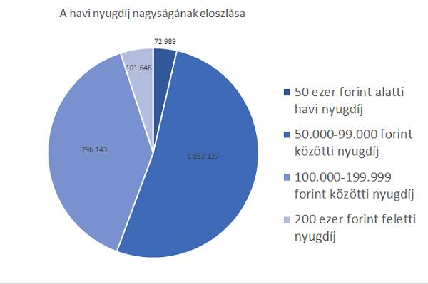 havi-nyugdij-eloszlasa-diagramm.png