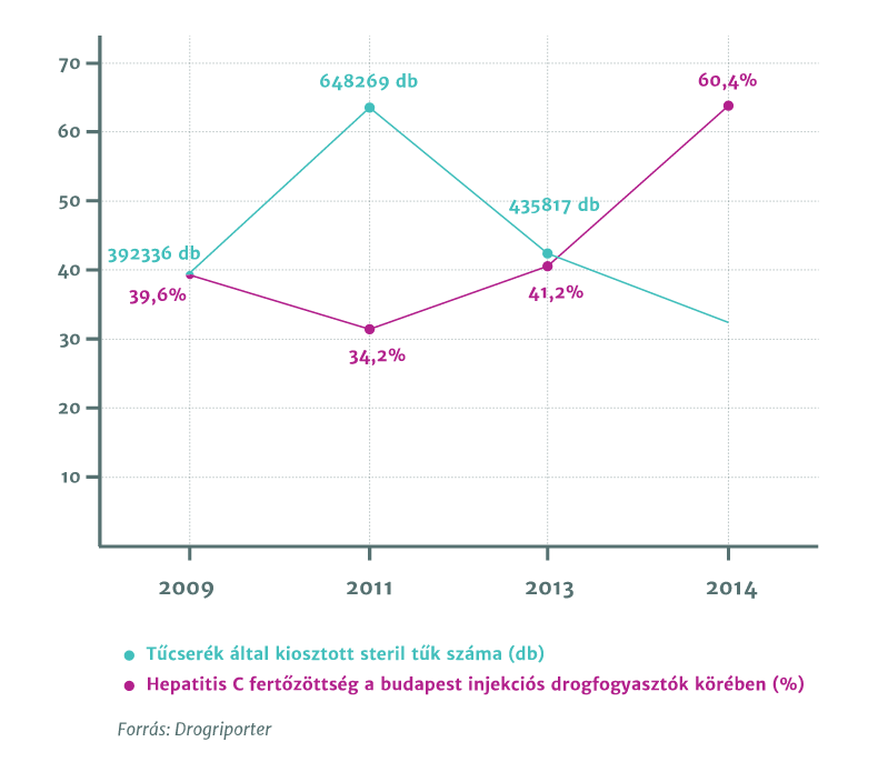 Kiosztott steril tűk száma vs. Hepatitis C fertőzöttek száma