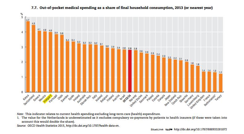 out-of-pocket-medical-spending-2013.png