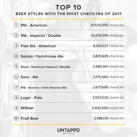 TOP10 legkeresettebb sörstílus 2017-ben!