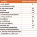 Legalább másfélmillió magyar felhasználói adat szivárgott ki