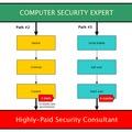 Karrier utak az IT biztonság területén