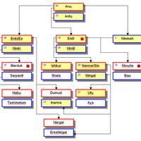 Az annunakik hierarchiája