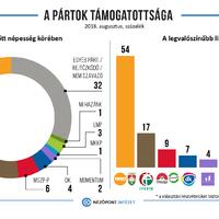 Keleten a helyzet változatlan: a magyar pártstruktúra 2010 óta stabil