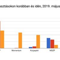 EP-kampány: mire szavaztak a blogolvasók? A kiló nem százat jelent-felmérés!