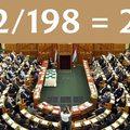 Ezt mindenki benézte: 132/198=2/3. A parlamenti kétharmad nem a hétfejű sárkány