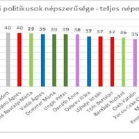 Ellenzéki politikusok népszerűsége: úgy tűnik lehet más a politika és más is lett tíz év alatt