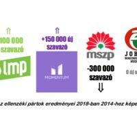 Új Ellenzék: akik egyszerre fogják elzavarni Gyurcsányt és Orbánt