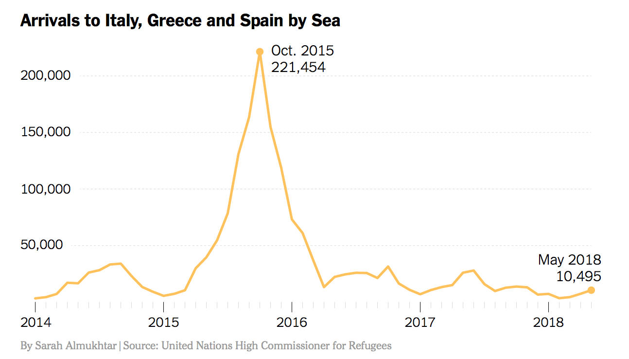 migration_to_europe_is_down_sharply.png