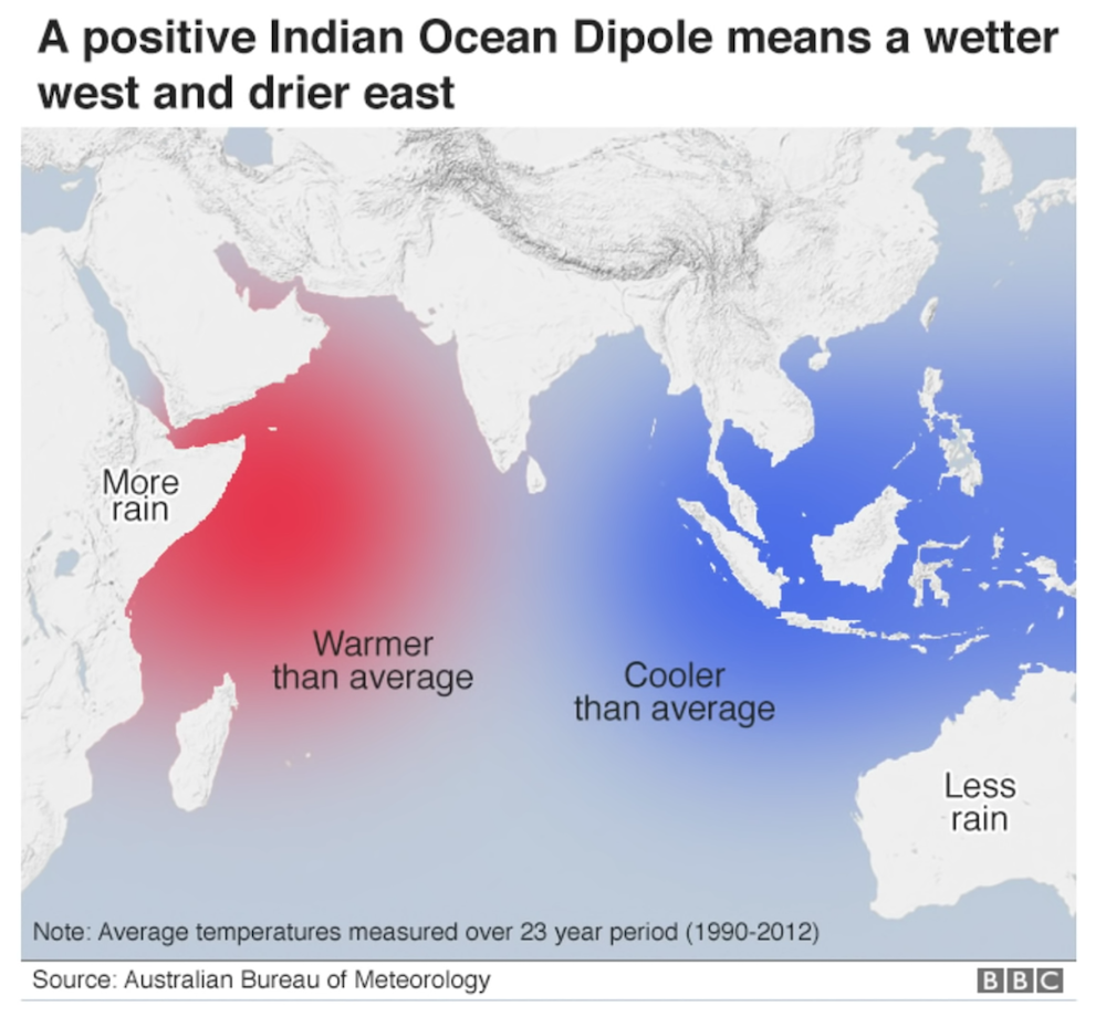 gm_indian_dipole.png