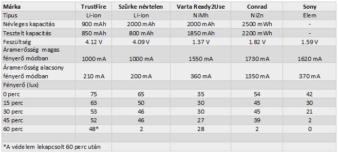 AA-s lámpa elem összehasonlitás.jpg