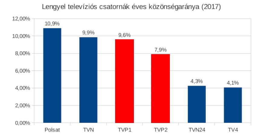 Forrás: <a href='https://www.wirtualnemedia.pl/artykul/krotszy-czas-ogladania-telewizji-w-2017-roku-polsat-i-tvn-liderami-raport' target='_blank'>https://www.wirtualnemedia.pl/</a>