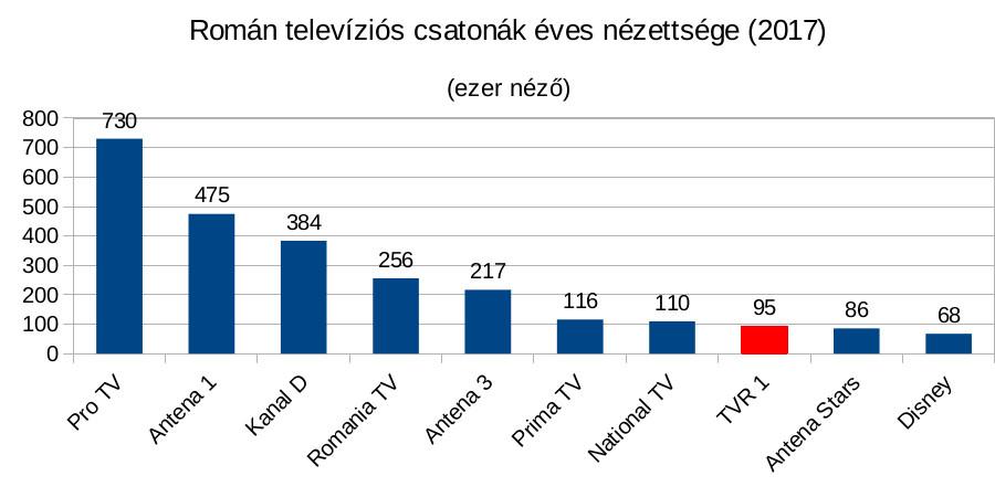 Forrás: <a href='https://www.paginademedia.ro/2018/01/audiente-tv-posturile-tv-dupa-media-pe-zi-in-2017' target='_blank'>https://www.paginademedia.ro</a><br /><br />