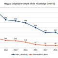 A magyar szépségversenyek nézettségének alakulása 2012-2019