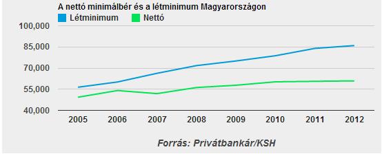 Minimálbér - létminimum 2005-2012.png