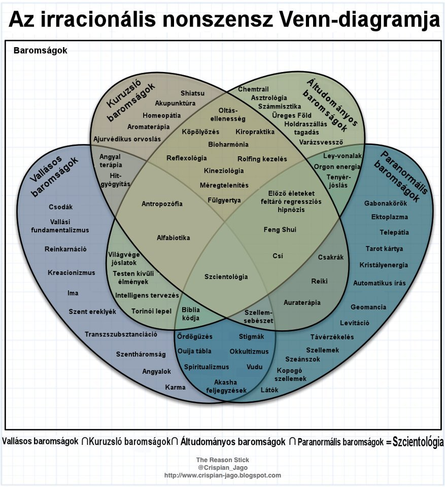 baromsagok_venn-diagramja_1505548285.jpg