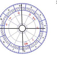 Vona Gábor horoszkópja és Orbán Viktor születési képlete