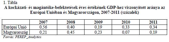 Grafikon 2011-es kock.tőke.GDP arány.png
