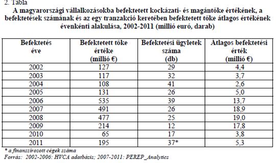 Grafikon 2011-es kock.tőke.befektetések.png