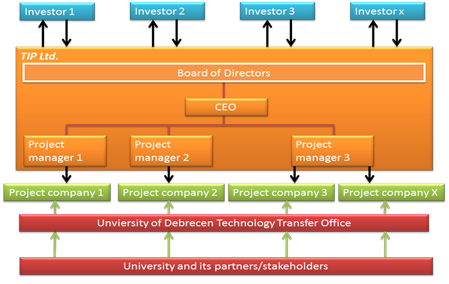 Technology Investment Programme model (TIP).png