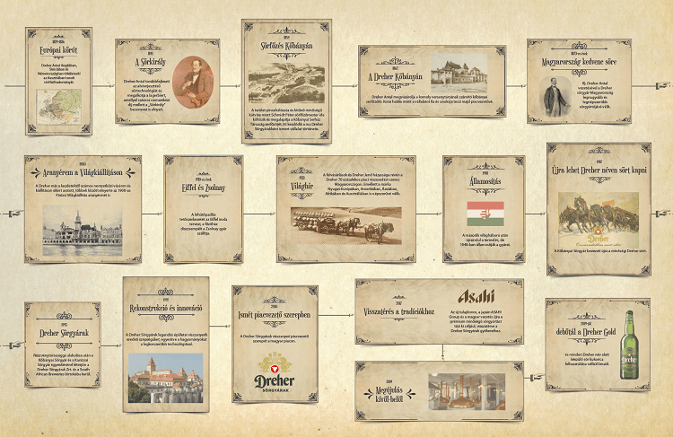 dreher-165-infografika.png