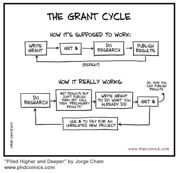 grant-writing-cycle-from-phd-comics.png