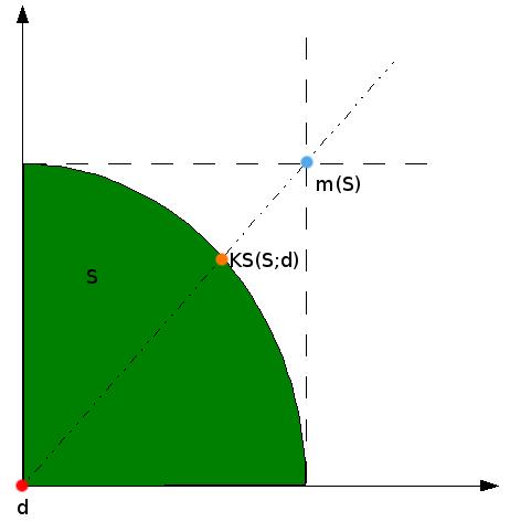 kalai_smorodinsky_example_1.png