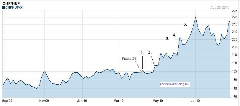 Fidesz és a forint árfolyama, avagy a devizahiteleseket így segítik