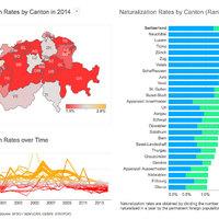 Svejcarische álompolgárság, etap n+1