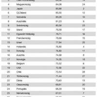 A magyar oktatás a negyedik  ̶l̶e̶g̶o̶l̶c̶s̶ó̶b̶b̶  leghatékonyabb a világon!