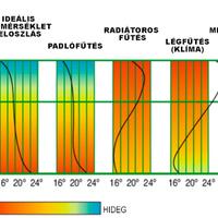 Miért és hogyan működik a mennyezetfűtés?