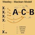 Transzmissziós modell újragondolva: Westley és MacLean modellje