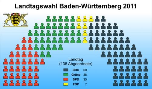 1024px-landtagswahl_baden-wurttemberg_2011_sitzverteilung-01.jpg