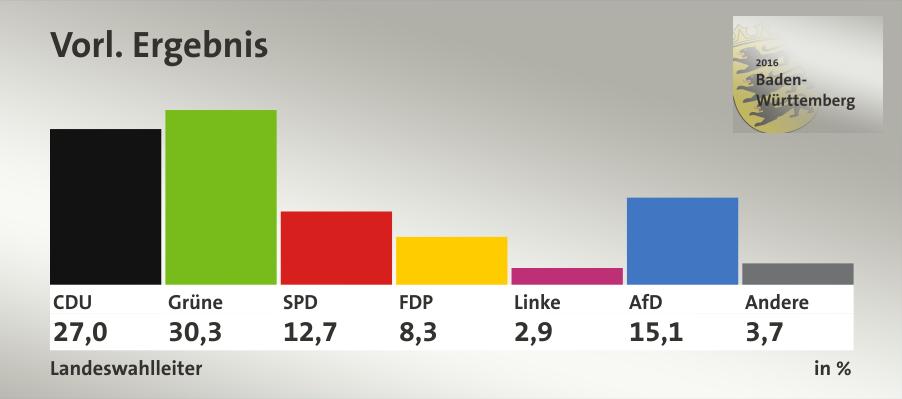 Baden-Württemberg (Landtagswahl 2016)