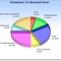 A nagy Murakami-diagram