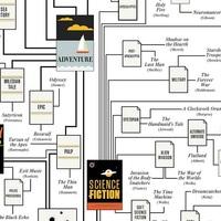 Hány könyv választja el Camus-t Bridget Jonestól?