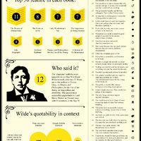 Szuper infografika Oscar Wilde aranyköpéseiről