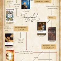 A Rómeó és Júlia a legnépszerűbb Shakespeare-darab